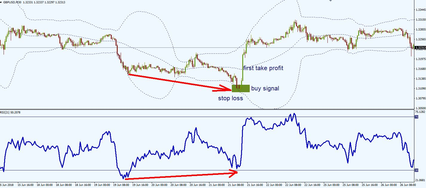 Relative Strength Index RSI Trading Strategy (Day Trading