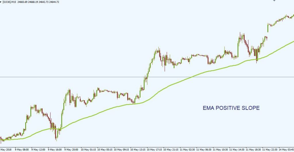 5 EMA and 8 EMA Trading Strategy